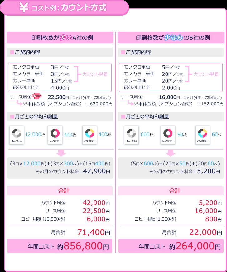 カウント方式のコストイメージ